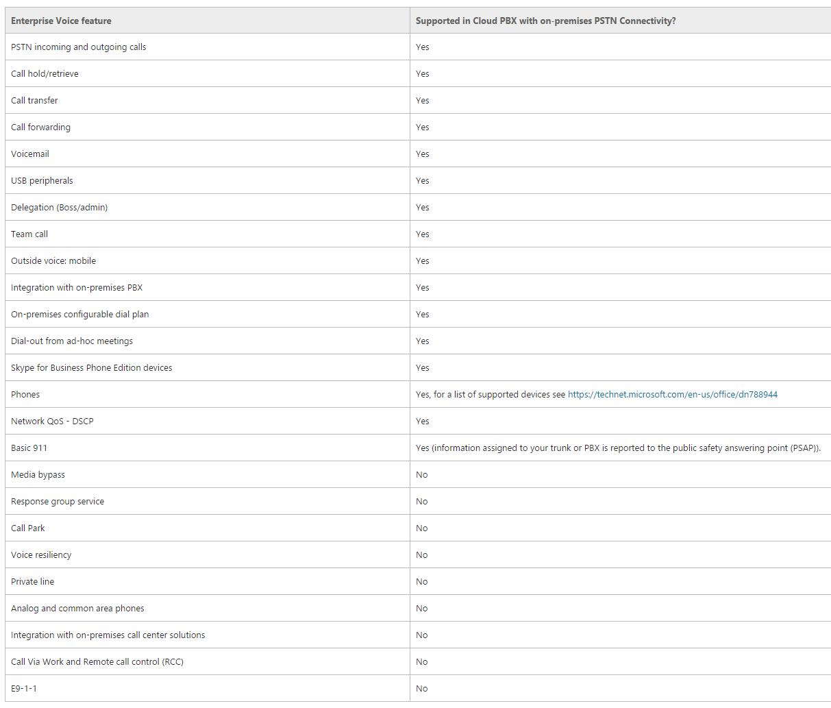 Microsoft S Cloud Pbx Based On Office 365