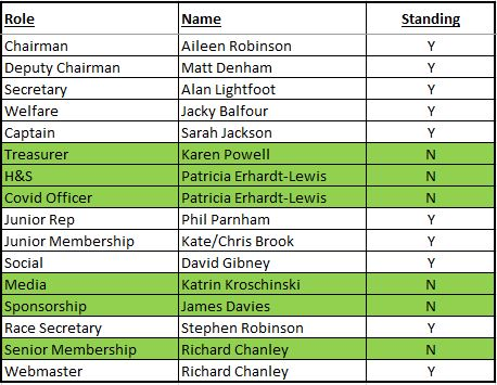 Committee Positions