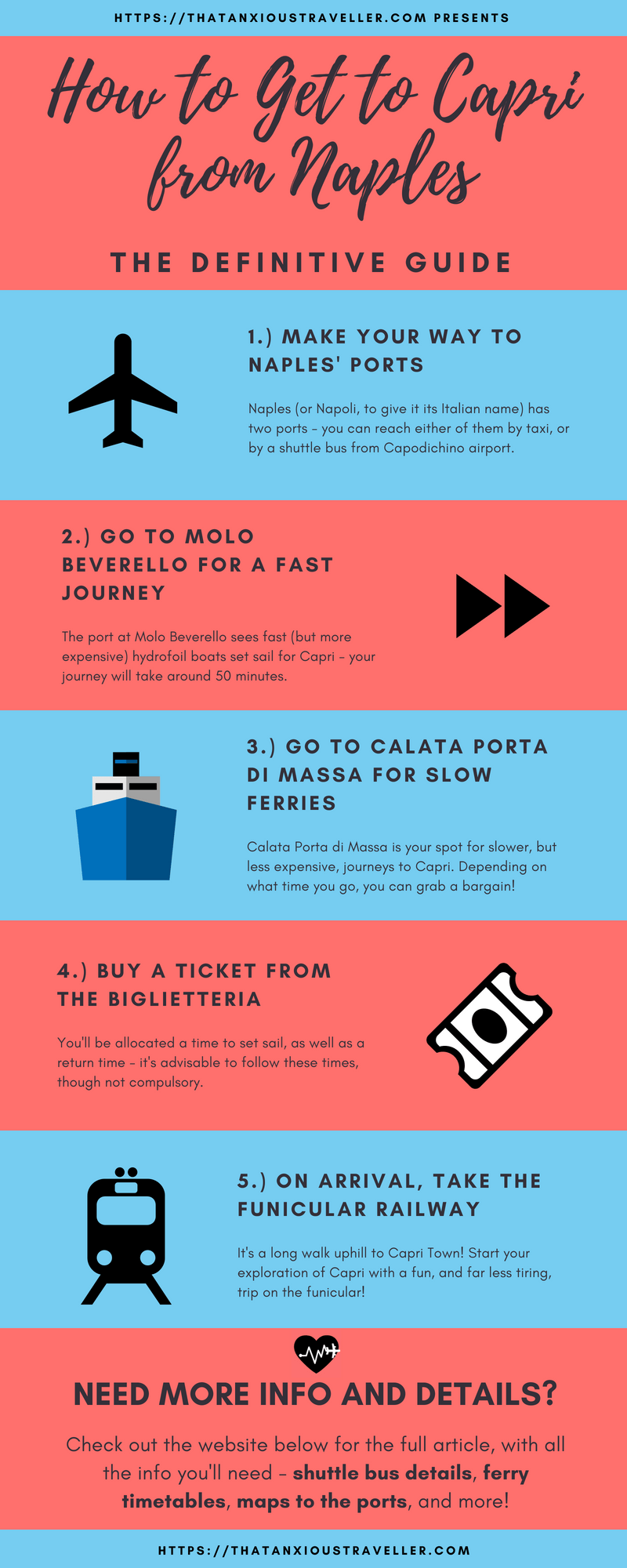 How to get to Capri from Naples infographic