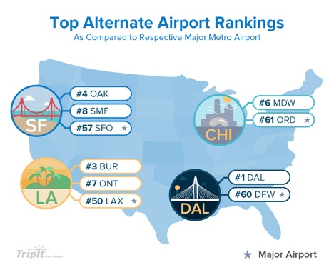A chart showing the popularity of smaller airports in the US. This is important for people with flight anxiety.