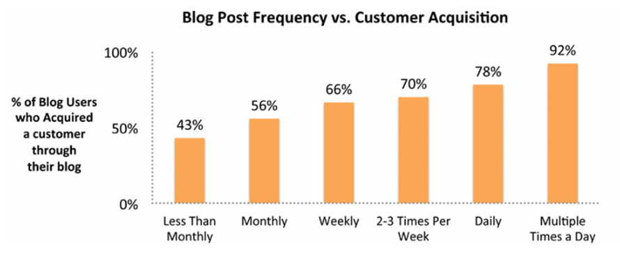 How to Drive More Traffic to Your Website with These 11 Types of Blog Posts