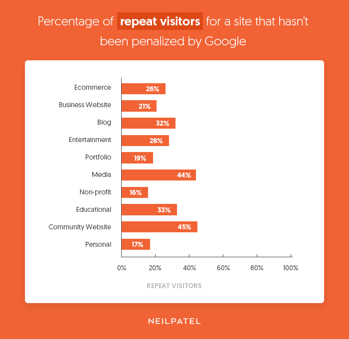 repeat visitors