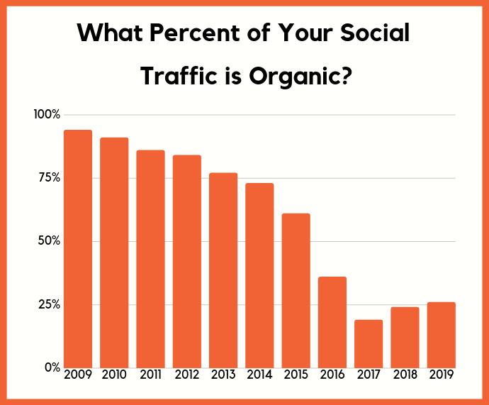 organic social traffic