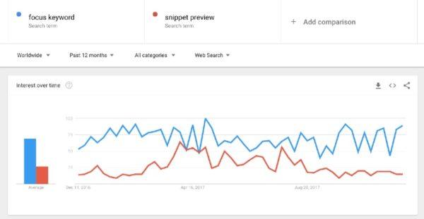 google trends focus keyword
