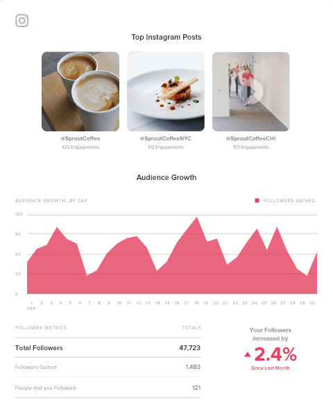 sprout social instagram analytics reports
