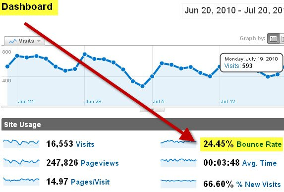 advanced SEO techniques bounce rate example