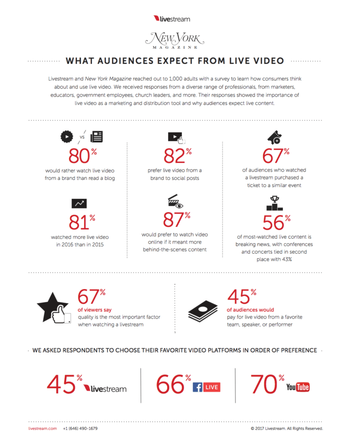 new york magazine stats about live broadcasts youtube leads guide
