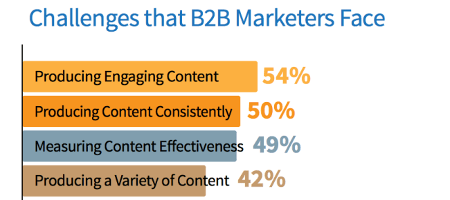 seo tips challenges B2B marketers face