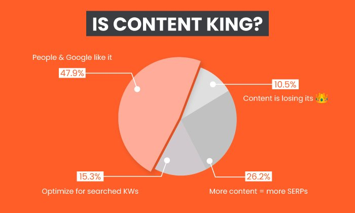 why is content king - twitter poll Neil Patel results