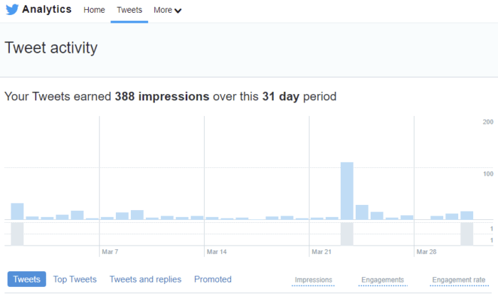 twitter analytics tool how to use twitter for your business.