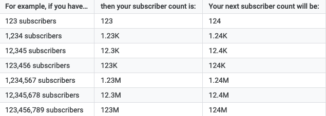 How to Check Your Subscriber Count on YouTube