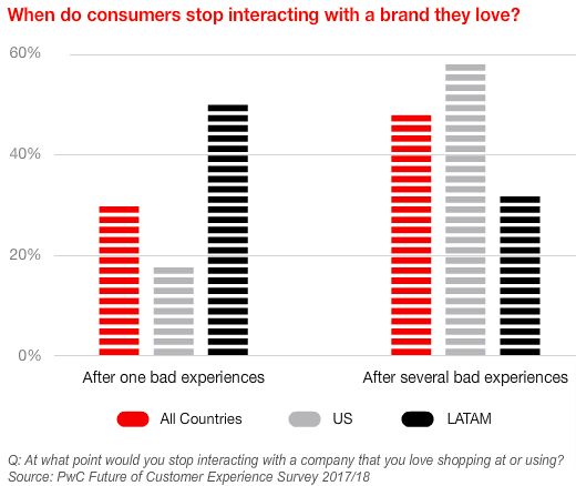 How does customer satisfaction affect brand loyalty