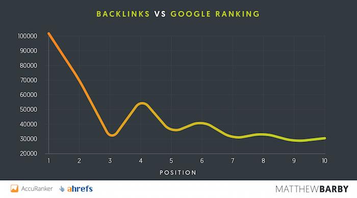 how to get backlinks - google rankings vs backlinks