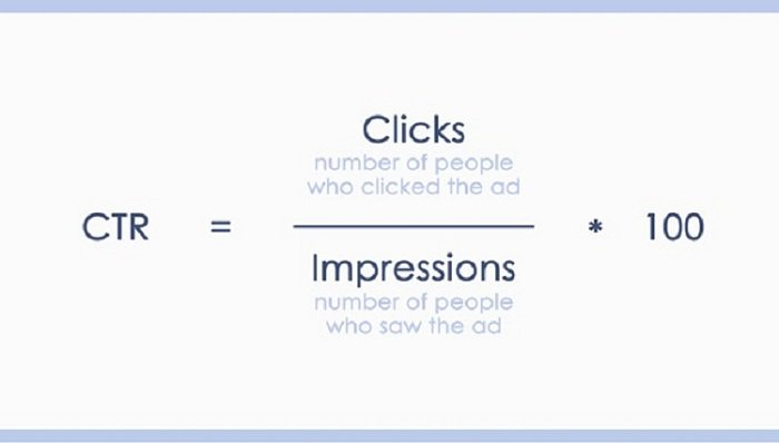 Click through rate calculation for paid social marketing objectives