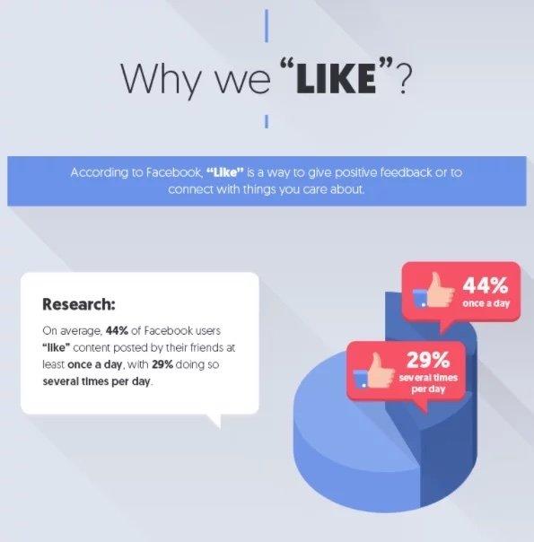 facebook post engagement pie graph
