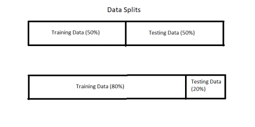 detailed introduction to cross-validation in machine learning hold-out method