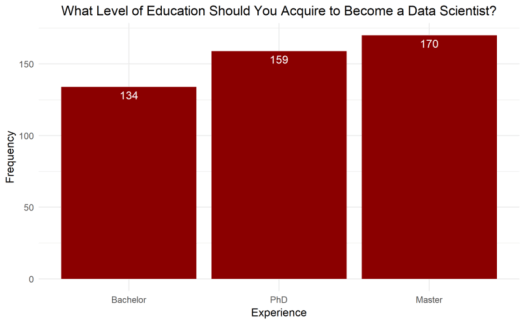 How to become a Data Scientist Level of Education
