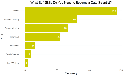 What soft skills do you need to become a data scientist?
