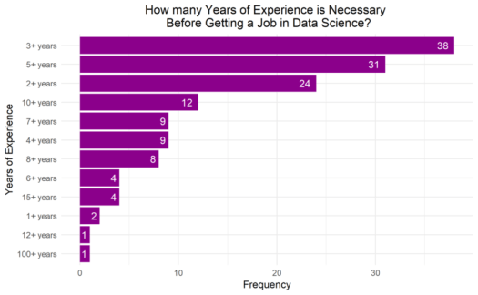How many Years of Experience is Necessary Before Getting a Job in Data Science