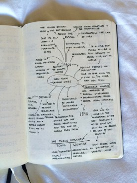Mind map of everything I learned from the material