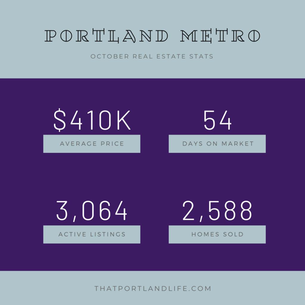Portland Metro Market Stats October 2019