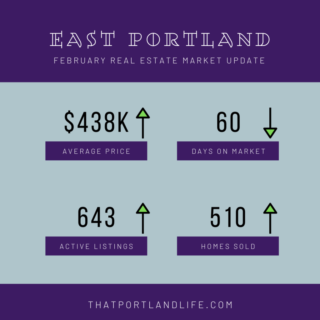 East Portland February Market Numbers