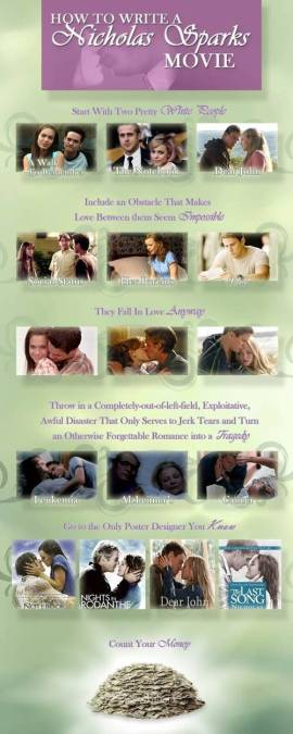 Nicholas Sparks movies decoded