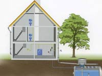 Rainwater harvesting, solution to water crisis