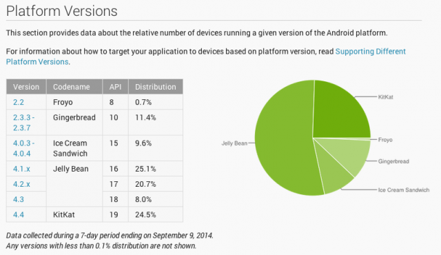Android-Platform-Versions-thats my top 10