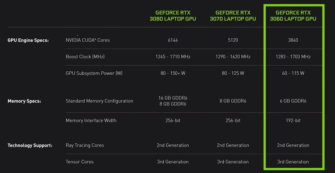 RTX 3060 On The Run, Meet The Mobile GPU 7