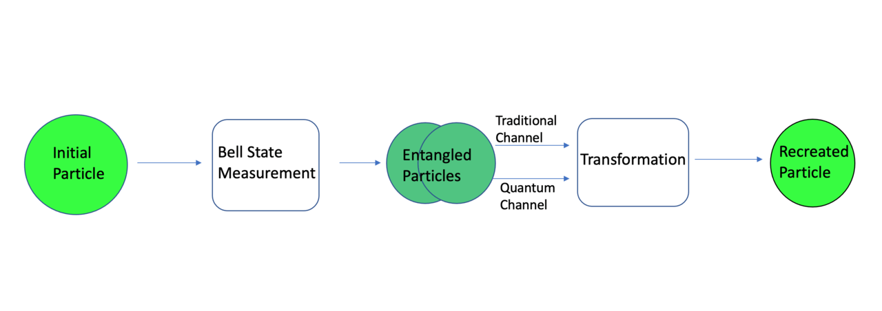 AMD Proposes A Way To Improve Quantum Computing With Teleportation 13