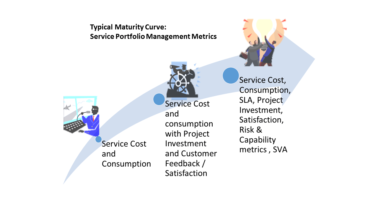 The Service Portfolio Management Maturity Curve