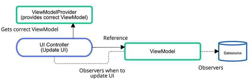 AAC-ViewModel