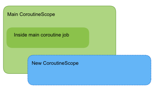 coroutine-job-new-scope