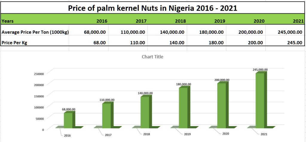 Palm Kernel Nut Price