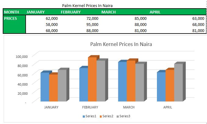 Palm kernel in Nigeria
