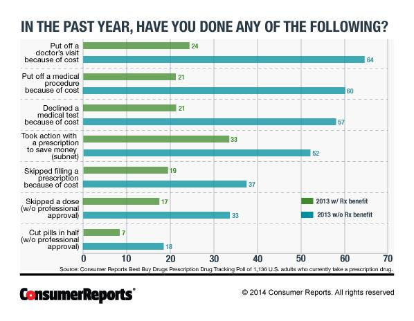 Consumer Reports prescription drug poll chart 1