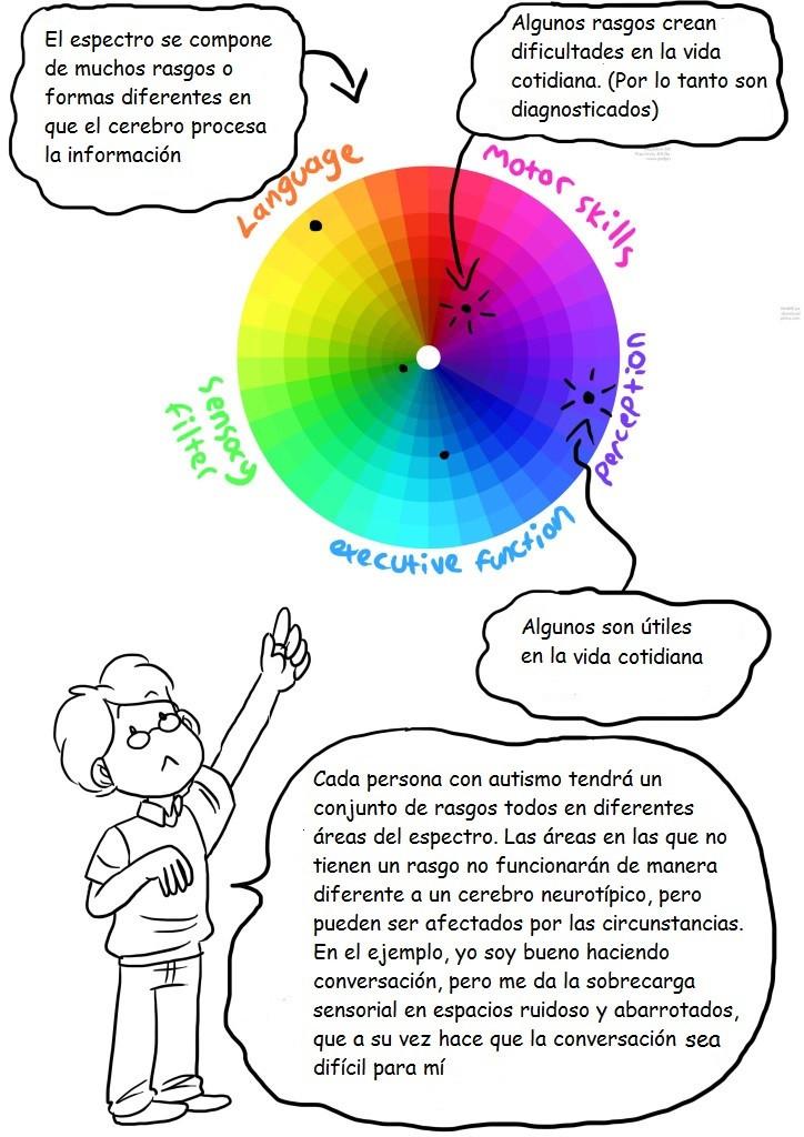 el espectro del autismo 6