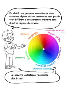 comprende le spectre -5