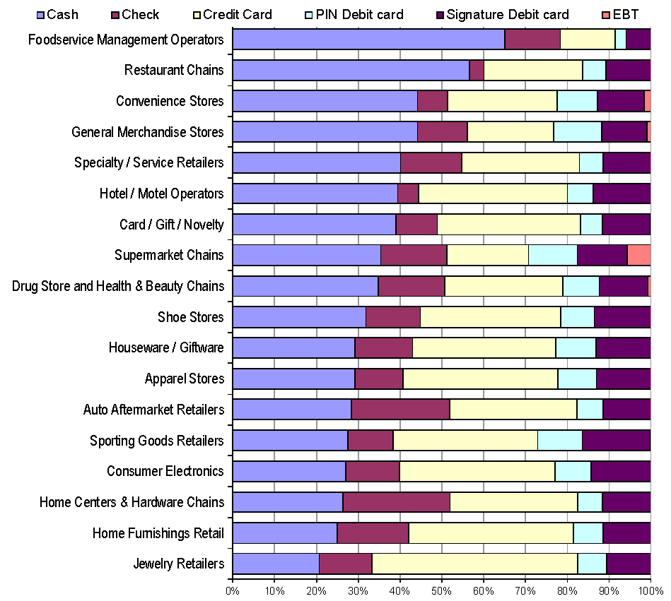 Preferred payment types by Industry