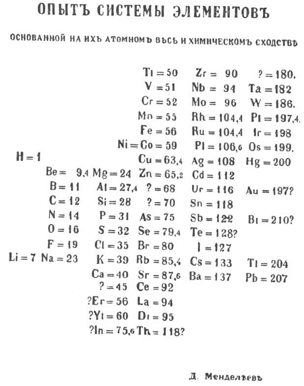 Mendeleev's_periodic_table_(1869_year)