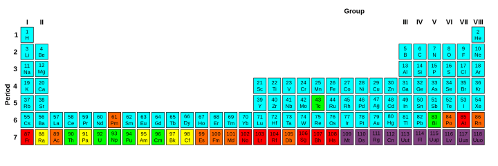Periodic_Table_Stability_&_Radioactivity.png