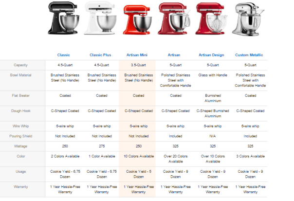 Kitchenaid Artisan Comparison