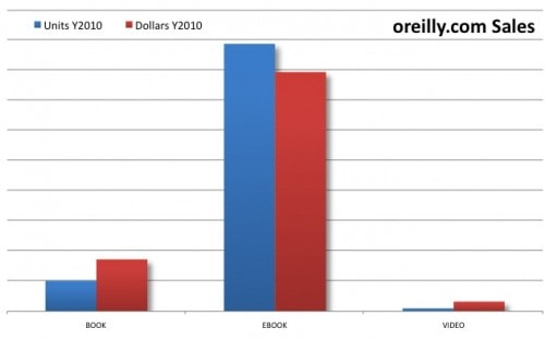 O'Reilly report ebooks 88% of sales eBookstore