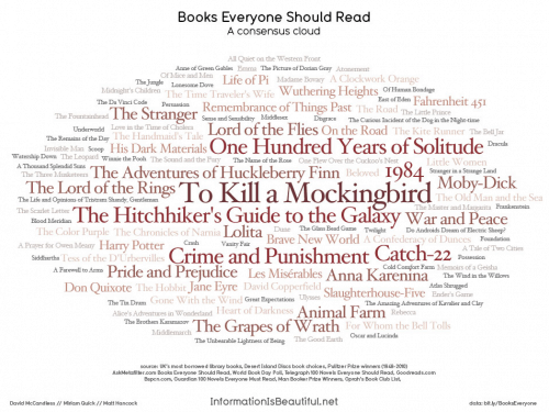 Books everyone should read (word cloud) Uncategorized