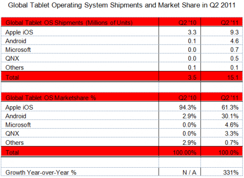 iPad sales grew last quarter, but tablet sales grew faster statistics