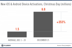 Nearly 7 Million iOS and Android Devices Were Activated on Christmas e-Reading Hardware