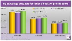 UK Book Buyers Switching to Digital & Spending Less statistics