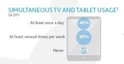 Lots of People Use a Tablet While Watching TV surveys & polls