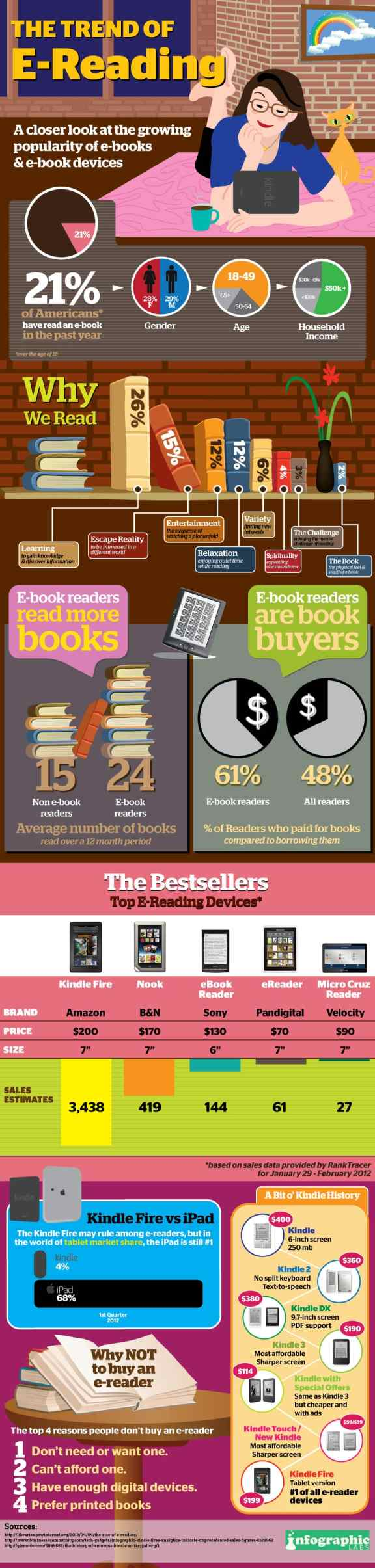 The Trend of E-Reading (Infographic) Infographic